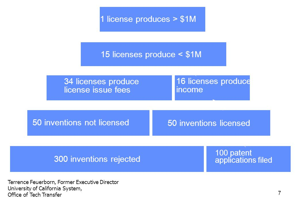 7 Terrence Feuerborn, Former Executive Director University of California System, Office of Tech Transfer 300 inventions rejected 50 inventions not licensed 34 licenses produce license issue fees 100 patent applications filed 50 inventions licensed 15 licenses produce < $1M 1 license produces > $1M 16 licenses produce income