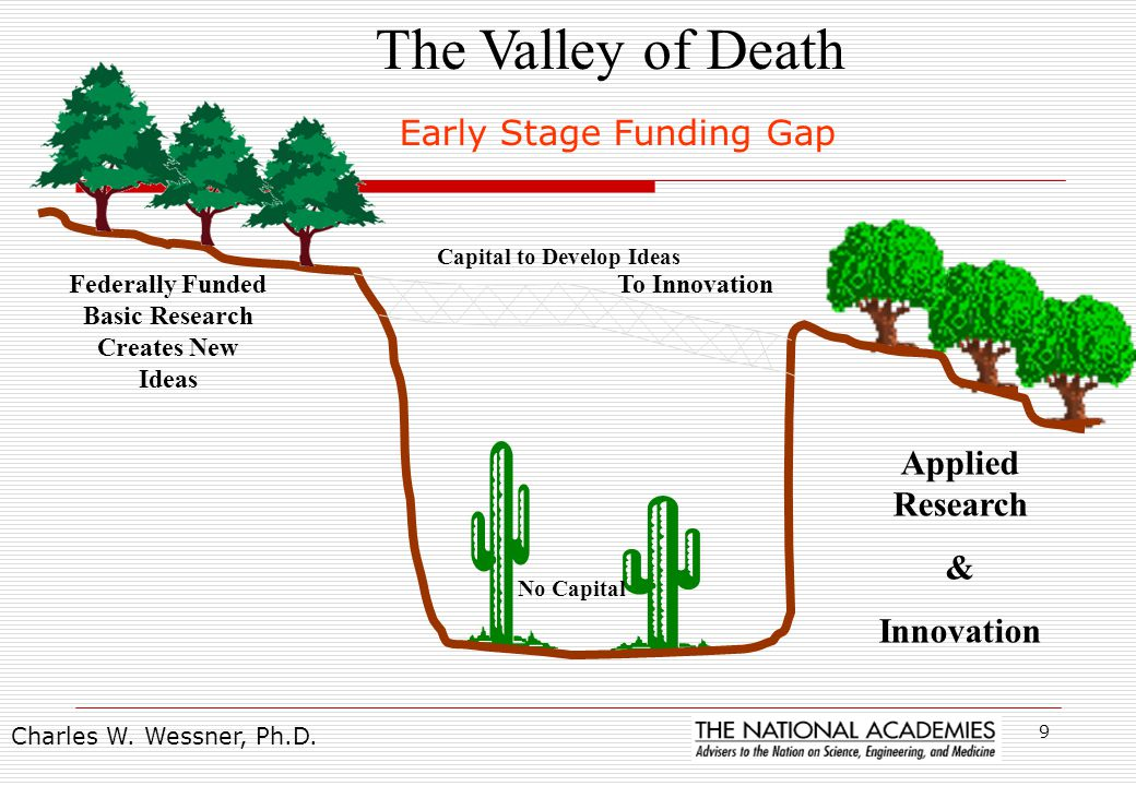 9 Federally Funded Basic Research Creates New Ideas Applied Research & Innovation Capital to Develop Ideas No Capital The Valley of Death Early Stage Funding Gap To Innovation Charles W.
