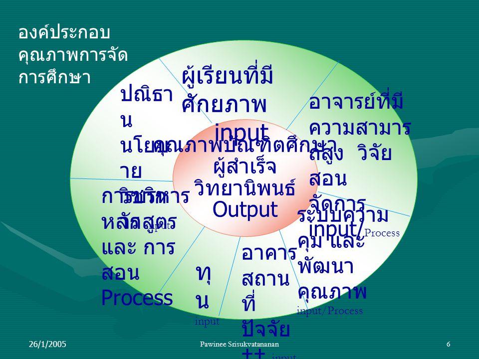 26/1/2005Pawinee Srisukvatananan6 คุณภาพบัณฑิตศึกษา ผู้สำเร็จ วิทยานิพนธ์ Output ผู้เรียนที่มี ศักยภาพ input อาจารย์ที่มี ความสามาร ถสูง วิจัย สอน จัดการ input/ Process ระบบความ คุม และ พัฒนา คุณภาพ input/Process อาคาร สถาน ที่ ปัจจัย ++ input ทุ น input การบริหาร หลักสูตร และ การ สอน Process ปณิธา น นโยบ าย วิชาก าร input องค์ประกอบ คุณภาพการจัด การศึกษา