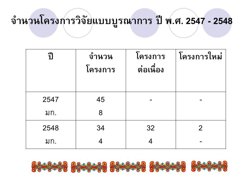 จำนวนโครงการวิจัยแบบบูรณาการ ปี พ.ศ. 2547 - 2548 ปีจำนวน โครงการ โครงการ ต่อเนื่อง โครงการใหม่ 2547 มก. 45 8 -- 2548 มก. 34 4 32 4 2-2-