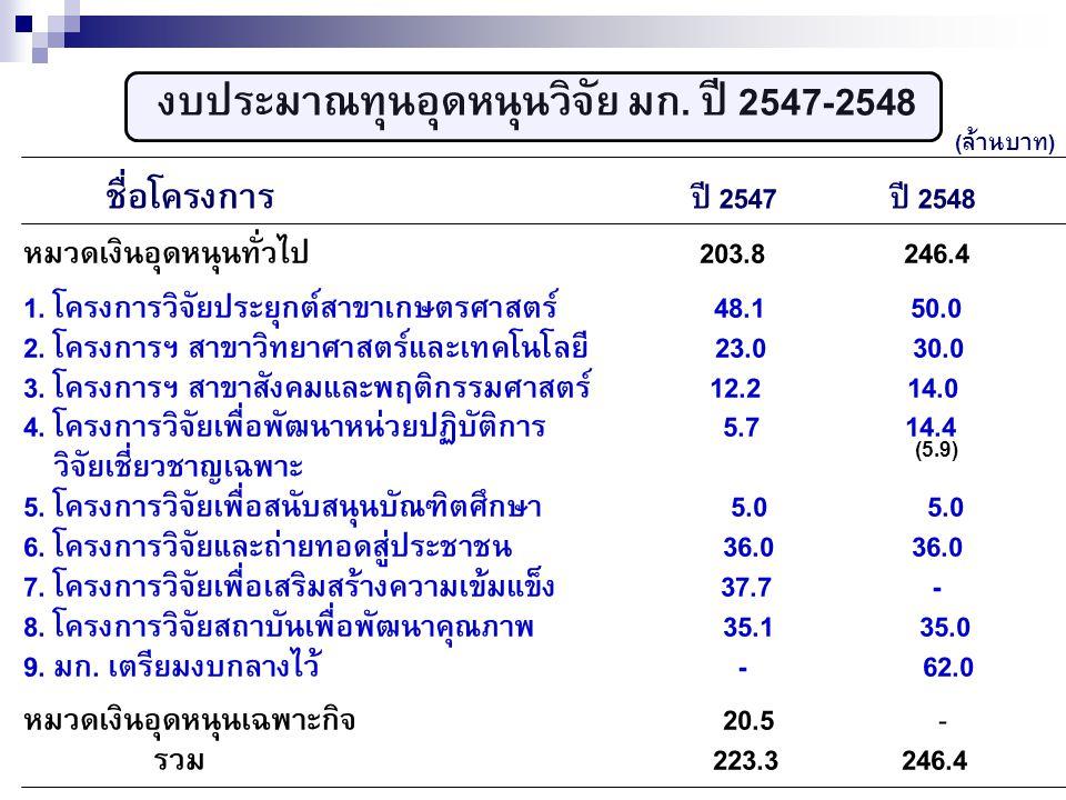 งบประมาณทุนอุดหนุนวิจัย มก. ปี 2547-2548 ชื่อโครงการ ปี 2547 ปี 2548 หมวดเงินอุดหนุนทั่วไป 203.8 246.4 1. โครงการวิจัยประยุกต์สาขาเกษตรศาสตร์ 48.1 50.
