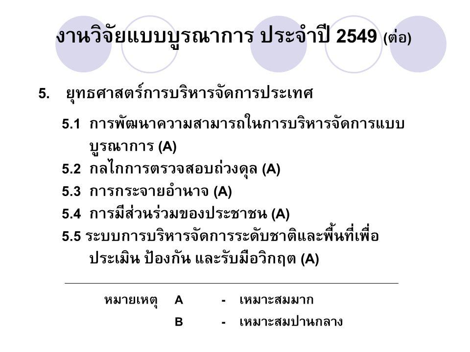 5. ยุทธศาสตร์การบริหารจัดการประเทศ 5.1 การพัฒนาความสามารถในการบริหารจัดการแบบ บูรณาการ (A) 5.2 กลไกการตรวจสอบถ่วงดุล (A) 5.3 การกระจายอำนาจ (A) 5.4 กา