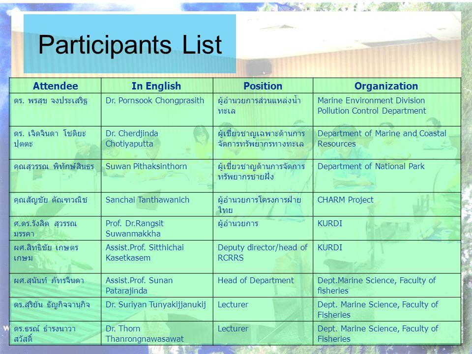 Participants List AttendeeIn EnglishPositionOrganization ดร.