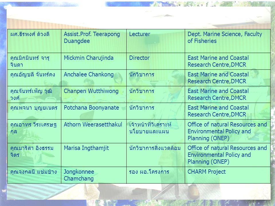 ผศ.ธีรพงศ์ ด้วงดี Assist.Prof. Teerapong Duangdee LecturerDept.