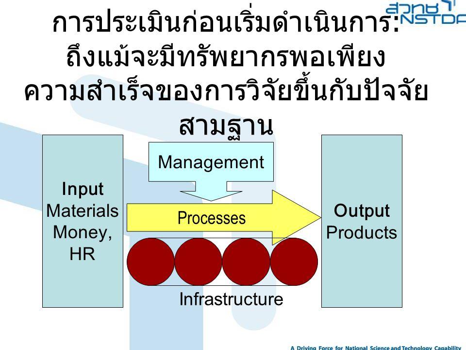 การประเมินก่อนเริ่มดำเนินการ: ถึงแม้จะมีทรัพยากรพอเพียง ความสำเร็จของการวิจัยขึ้นกับปัจจัย สามฐาน Input Materials Money, HR Output Products Processes