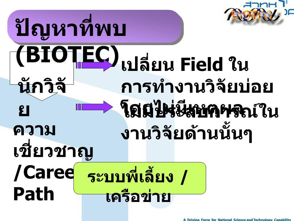ความ เชี่ยวชาญ /Career Path นักวิจั ย ปัญหาที่พบ (BIOTEC) เปลี่ยน Field ใน การทำงานวิจัยบ่อย โดยไม่มีเหตุผล ระบบพี่เลี้ยง / เครือข่าย ไม่มีประสบการณ์ใ