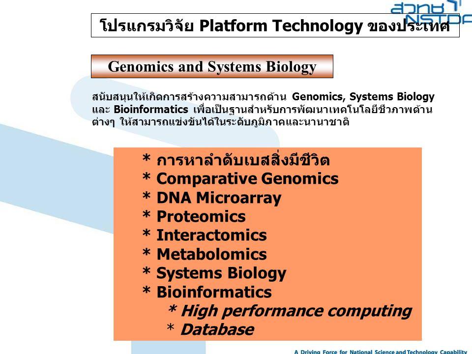 โปรแกรมวิจัย Platform Technology ของประเทศ Genomics and Systems Biology * การหาลำดับเบสสิ่งมีชีวิต * Comparative Genomics * DNA Microarray * Proteomic