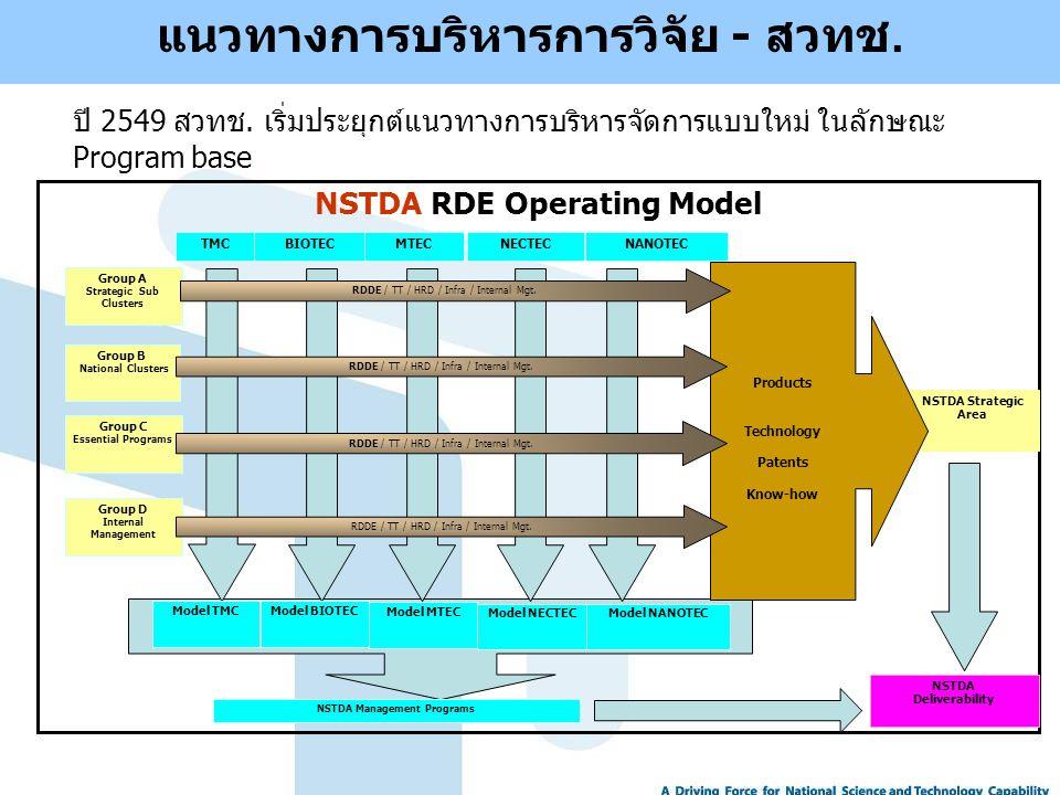 ปี 2549 สวทช. เริ่มประยุกต์แนวทางการบริหารจัดการแบบใหม่ ในลักษณะ Program base NSTDA Strategic Area Products Technology Patents Know-how Group B Nation
