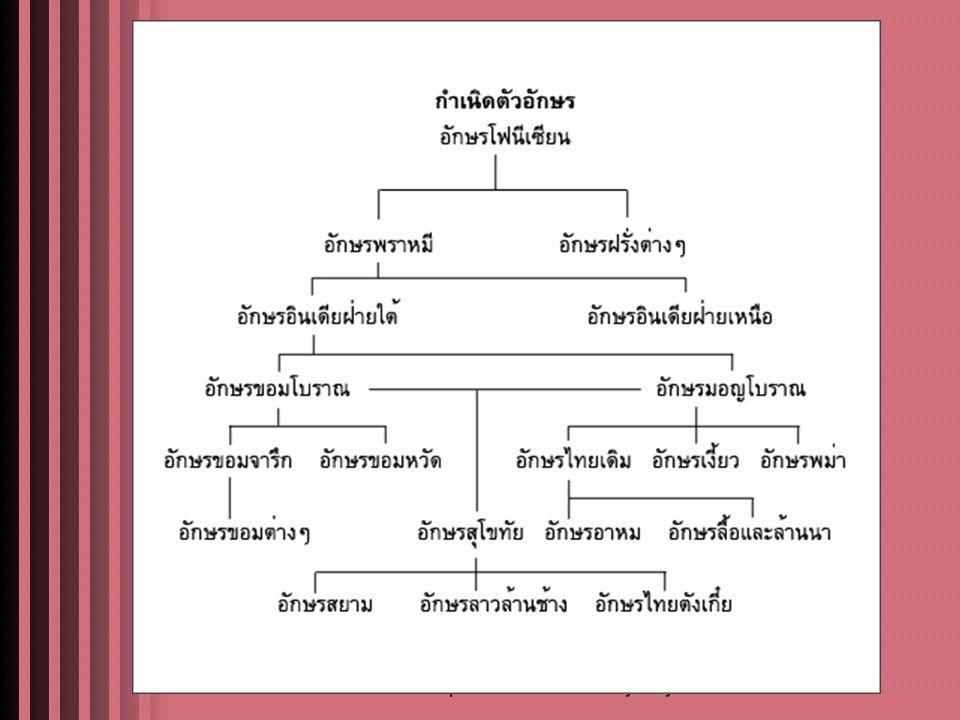 ความสัมพันธ์ของภาษาไทย กับวัฒนธรรม ๑.