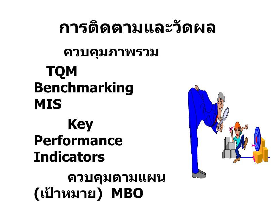 การติดตามและวัดผล ควบคุมภาพรวม TQM Benchmarking MIS Key Performance Indicators ควบคุมตามแผน ( เป้าหมาย ) MBO ควบคุมระบบงาน Operation Control Workflow/