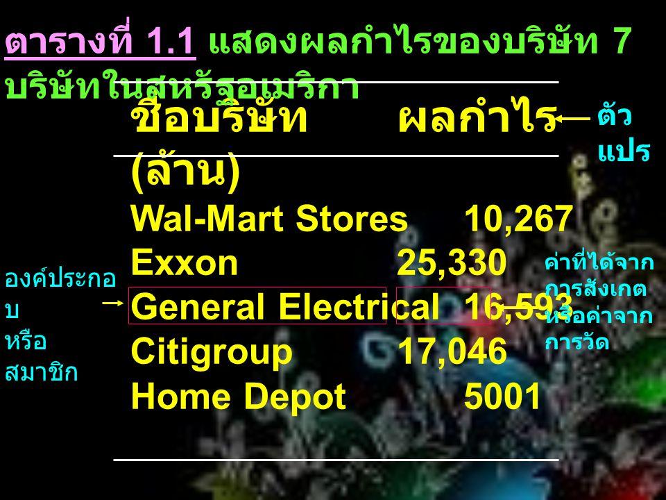 ชื่อบริษัทผลกำไร ( ล้าน ) Wal-Mart Stores10,267 Exxon25,330 General Electrical16,593 Citigroup17,046 Home Depot5001 ค่าที่ได้จาก การสังเกต หรือค่าจาก