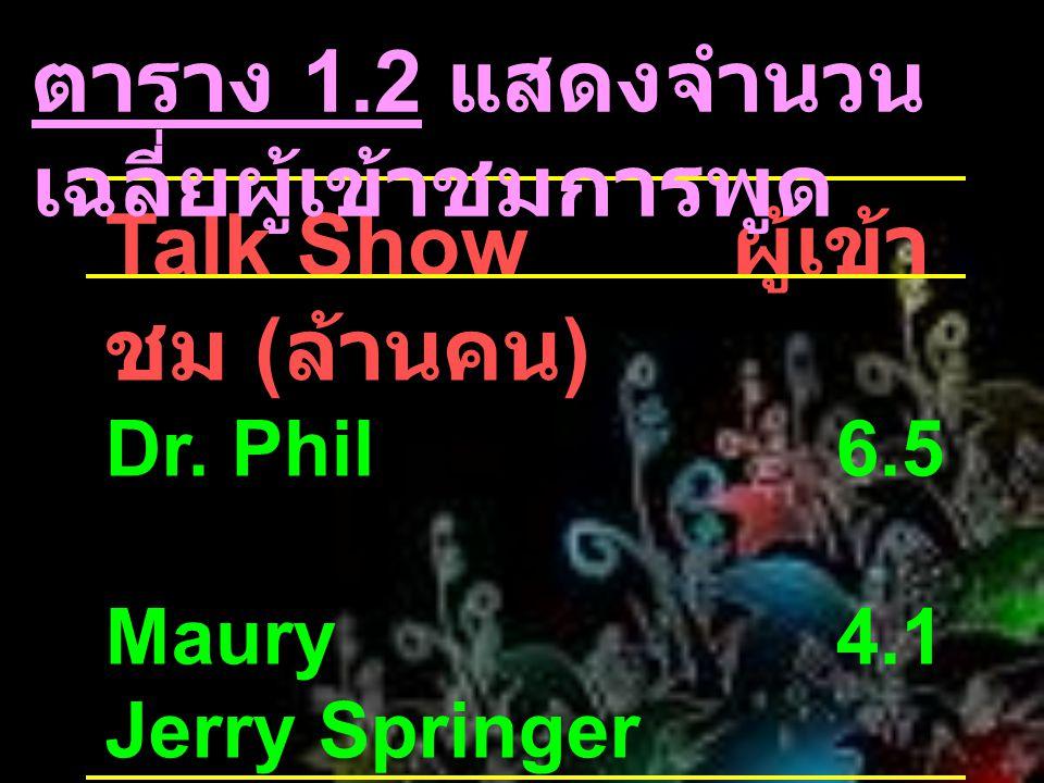 Talk Show ผู้เข้า ชม ( ล้านคน ) Dr. Phil6.5 Maury4.1 Jerry Springer 3.3 Montel Williams 3.2 Ellen2.2 ตาราง 1.2 แสดงจำนวน เฉลี่ยผู้เข้าชมการพูด