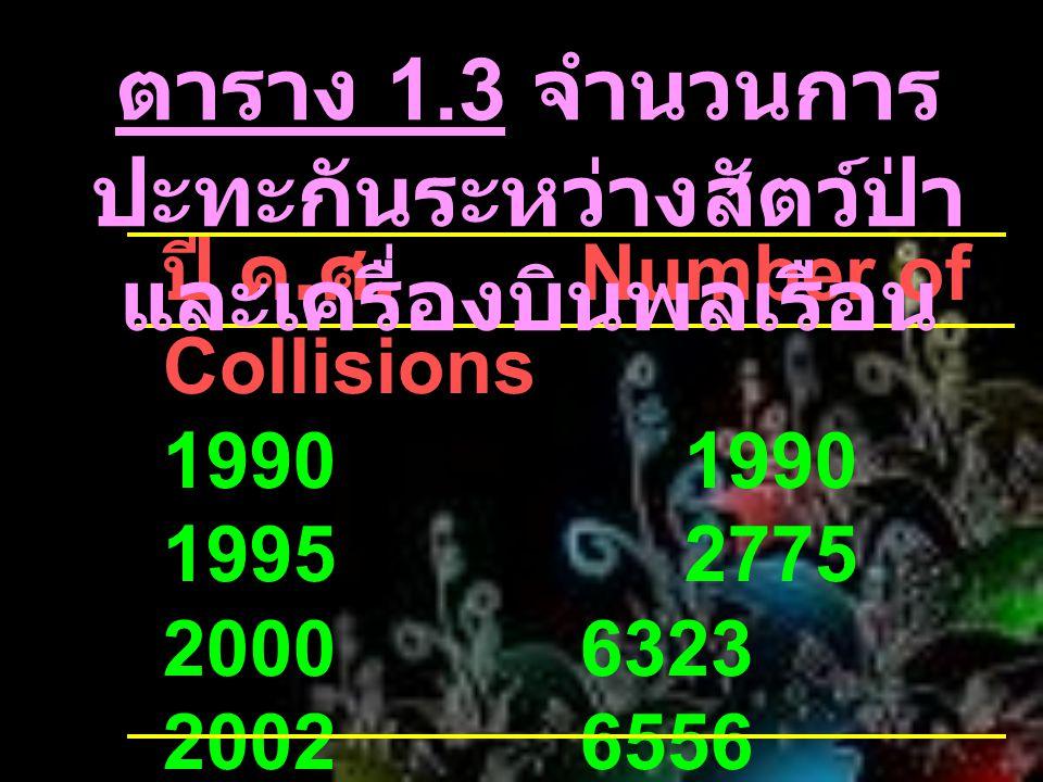 ปี ค. ศ.Number of Collisions1990 19952775 20006323 20026556 ตาราง 1.3 จำนวนการ ปะทะกันระหว่างสัตว์ป่า และเครื่องบินพลเรือน