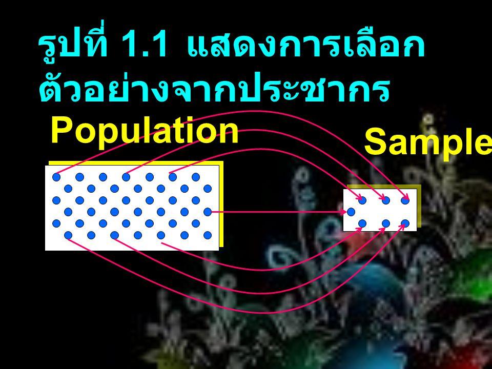 รูปที่ 1.1 แสดงการเลือก ตัวอย่างจากประชากร Population Sample