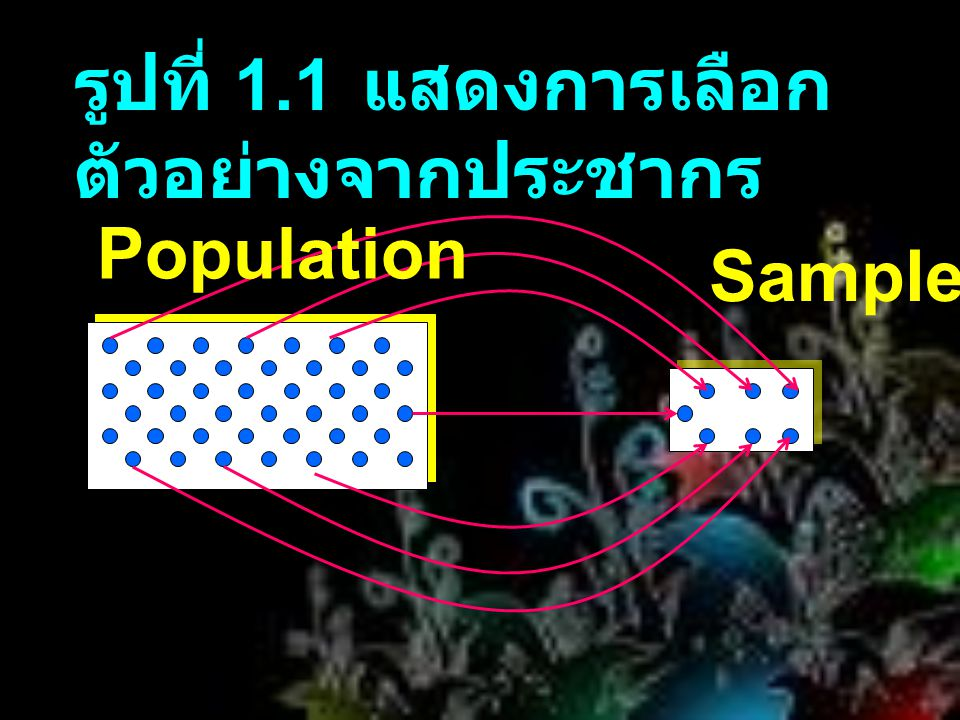  Census and Sample Survey การสำมะโน ประชากรและการสำรวจ  Representative Sample กลุ่มตัวอย่าง  Random Sample ตัวอย่างสุ่ม 1.3 Population VS Sample ( ต่อ )
