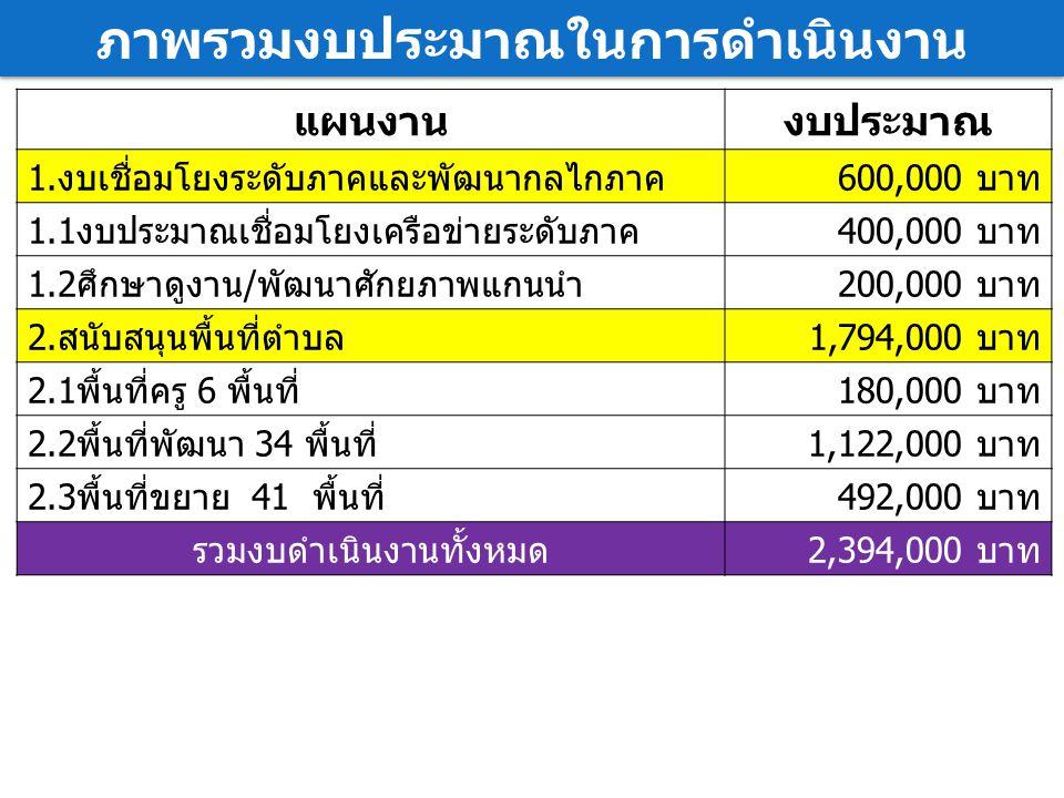แผนงานงบประมาณ 1.งบเชื่อมโยงระดับภาคและพัฒนากลไกภาค600,000 บาท 1.1งบประมาณเชื่อมโยงเครือข่ายระดับภาค400,000 บาท 1.2ศึกษาดูงาน/พัฒนาศักยภาพแกนนำ200,000 บาท 2.สนับสนุนพื้นที่ตำบล1,794,000 บาท 2.1พื้นที่ครู 6 พื้นที่180,000 บาท 2.2พื้นที่พัฒนา 34 พื้นที่1,122,000 บาท 2.3พื้นที่ขยาย 41 พื้นที่ 492,000 บาท รวมงบดำเนินงานทั้งหมด2,394,000 บาท ภาพรวมงบประมาณในการดำเนินงาน