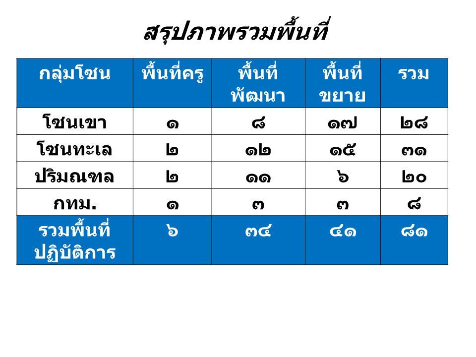 กทม นนทบุรี ปทุมธานี สมุทร ปราการ ชลบุรี ระยอง จันทบุรี ตราด นครนายก ปราจีนบุรี สระแก้ว ฉะเชิงเทรา ขบวน องค์กรการเงิน ภาค ผู้แทนจังหวัดละ 2 คน คณะอนุกรรม การชาติ (5) กทม(2) ปริมณฑล (2) โซนทะเล (2) โซนภูเขา (2) กองเลขาโซนละ 2 คน  เวทีประชุม 3 เดือน/ครั้ง ระบบกลไกการทำงาน ภาคกรุงเทพปริมณฑลและตะวันออก