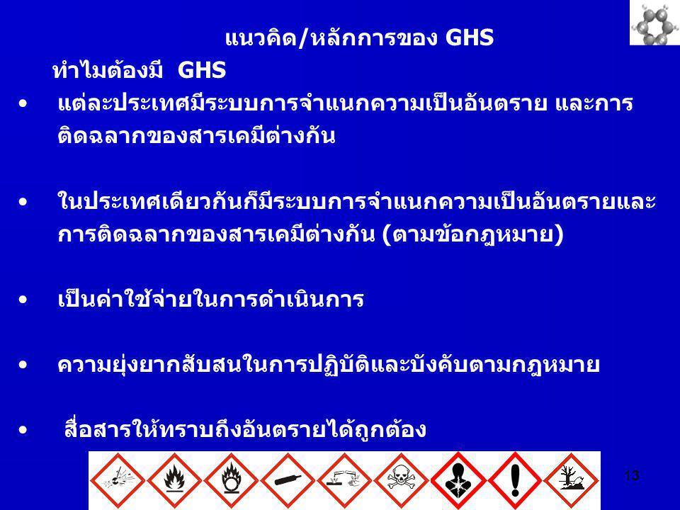 13 แนวคิด/หลักการของ GHS ทำไมต้องมี GHS แต่ละประเทศมีระบบการจำแนกความเป็นอันตราย และการ ติดฉลากของสารเคมีต่างกัน ในประเทศเดียวกันก็มีระบบการจำแนกความเ