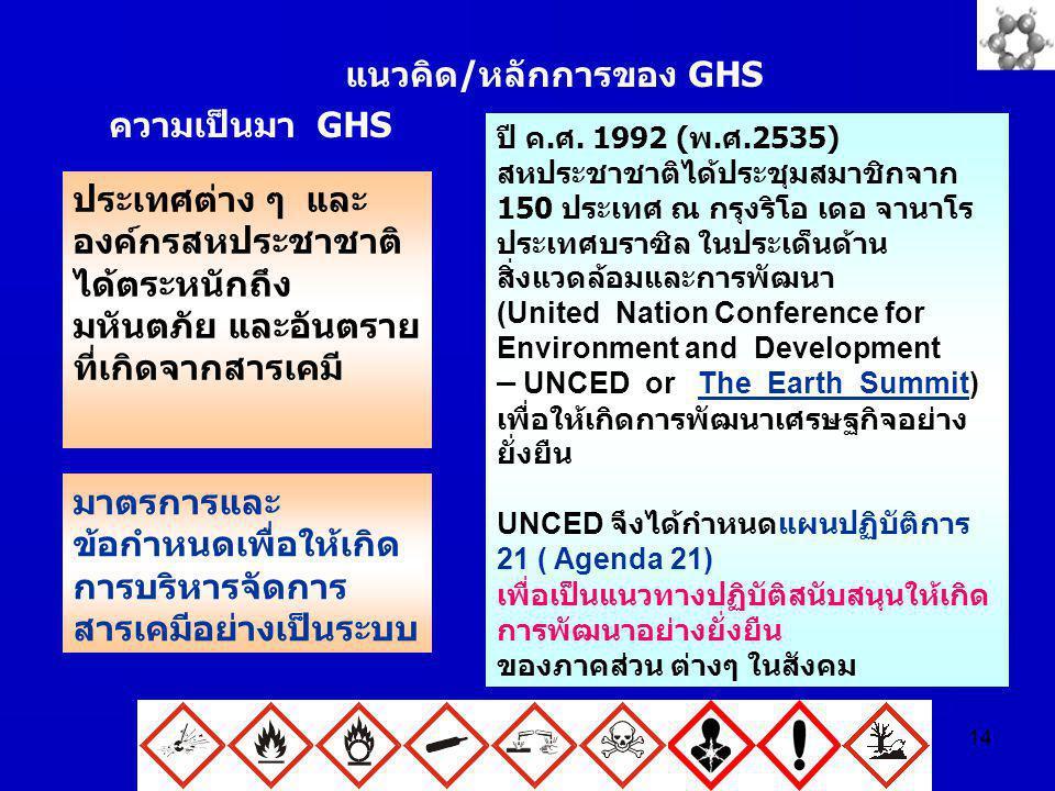 14 แนวคิด/หลักการของ GHS ความเป็นมา GHS ประเทศต่าง ๆ และ องค์กรสหประชาชาติ ได้ตระหนักถึง มหันตภัย และอันตราย ที่เกิดจากสารเคมี มาตรการและ ข้อกำหนดเพื่
