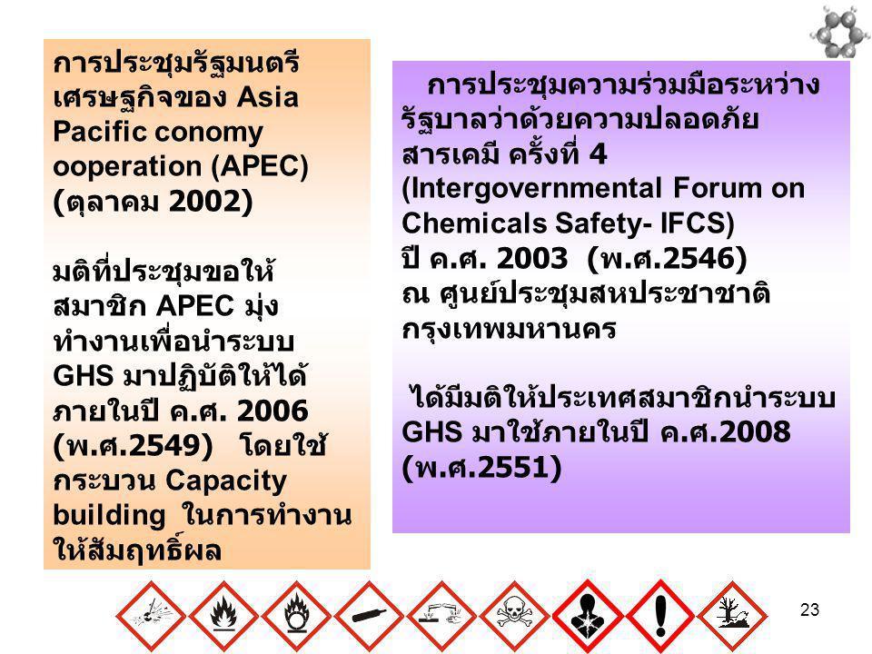 23 การประชุมรัฐมนตรี เศรษฐกิจของ Asia Pacific conomy ooperation (APEC) ( ตุลาคม 2002) มติที่ประชุมขอให้ สมาชิก APEC มุ่ง ทำงานเพื่อนำระบบ GHS มาปฏิบัต