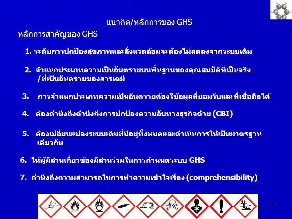 24 แนวคิด/หลักการของ GHS หลักการสำคัญของ GHS 1. ระดับการปกป้องสุขภาพและสิ่งแวดล้อมจะต้องไม่ลดลงจากระบบเดิม 2. จำแนกประเภทความเป็นอันตรายบนพื้นฐานของคุ