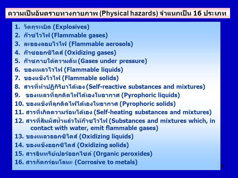 39 1. วัตถุระเบิด (Explosives) 2. ก๊าซไวไฟ (Flammable gases) 3. ละอองลอยไวไฟ (Flammable aerosols) 4. ก๊าซออกซิไดส์ (Oxidizing gases) 5. ก๊าซภายใต้ความ