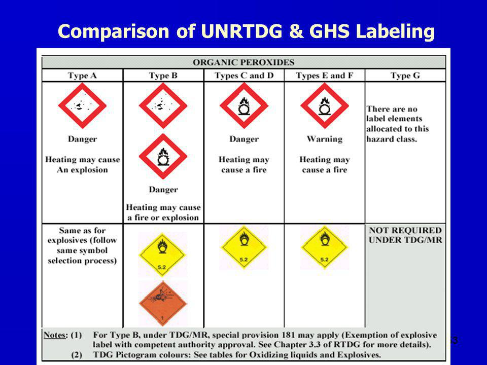 53 Comparison of UNRTDG & GHS Labeling