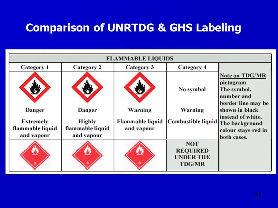 54 Comparison of UNRTDG & GHS Labeling