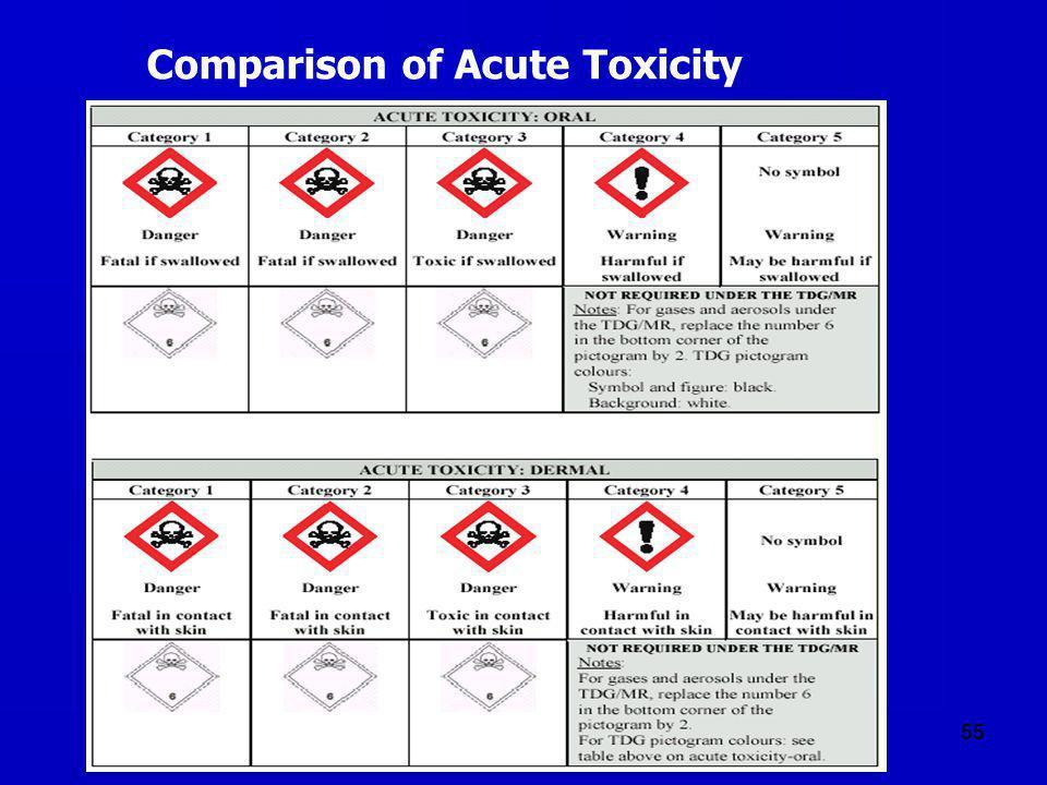 55 Comparison of Acute Toxicity