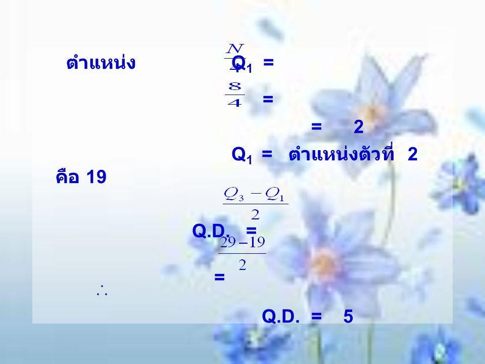 ตำแหน่ง Q 1 = = = 2 Q 1 = ตำแหน่งตัวที่ 2 คือ 19 Q.D. = = Q.D. = 5