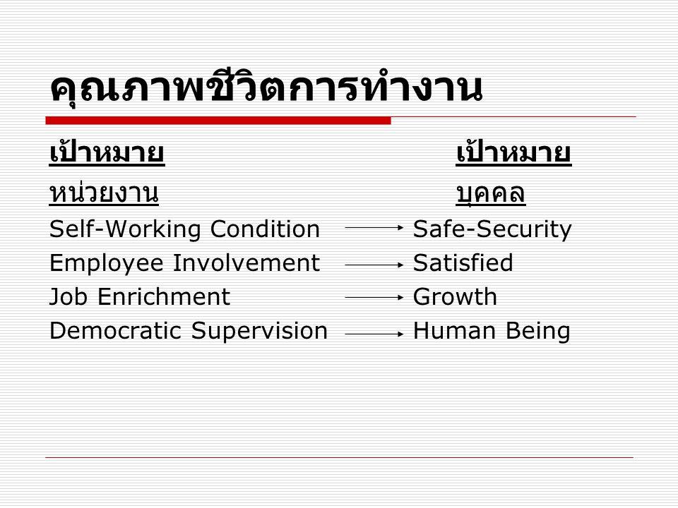คุณภาพชีวิตการทำงาน เป้าหมาย หน่วยงานบุคคล Self-Working Condition Safe-Security Employee Involvement Satisfied Job Enrichment Growth Democratic Superv