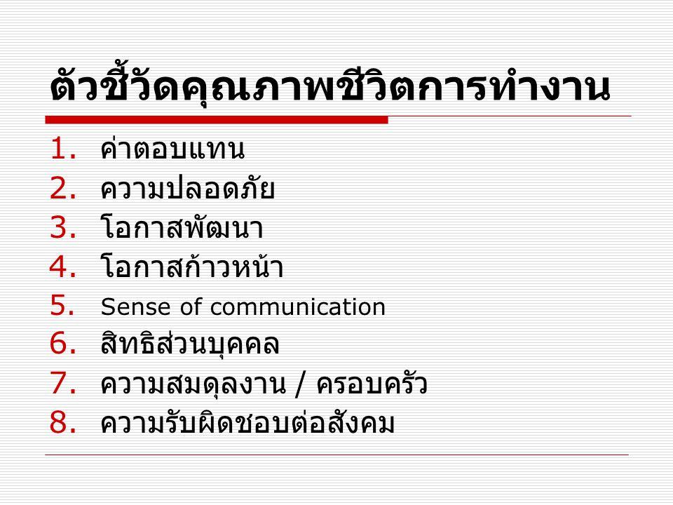 ตัวชี้วัดคุณภาพชีวิตการทำงาน 1. ค่าตอบแทน 2. ความปลอดภัย 3. โอกาสพัฒนา 4. โอกาสก้าวหน้า 5. Sense of communication 6. สิทธิส่วนบุคคล 7. ความสมดุลงาน /