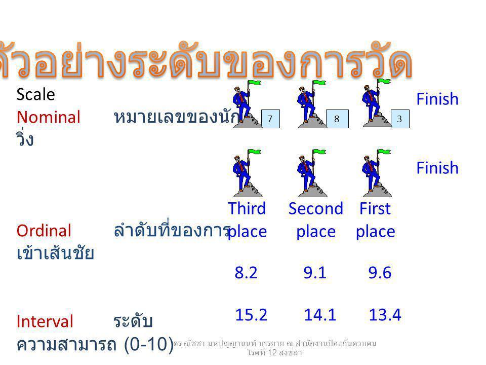 738 Scale Nominal หมายเลขของนัก วิ่ง Ordinal ลำดับที่ของการ เข้าเส้นชัย Interval ระดับ ความสามารถ (0-10) Ratio เวลาที่ใช้ ( วินาที ) Third place Second place First place Finish 8.29.19.6 15.214.113.4 ดร.