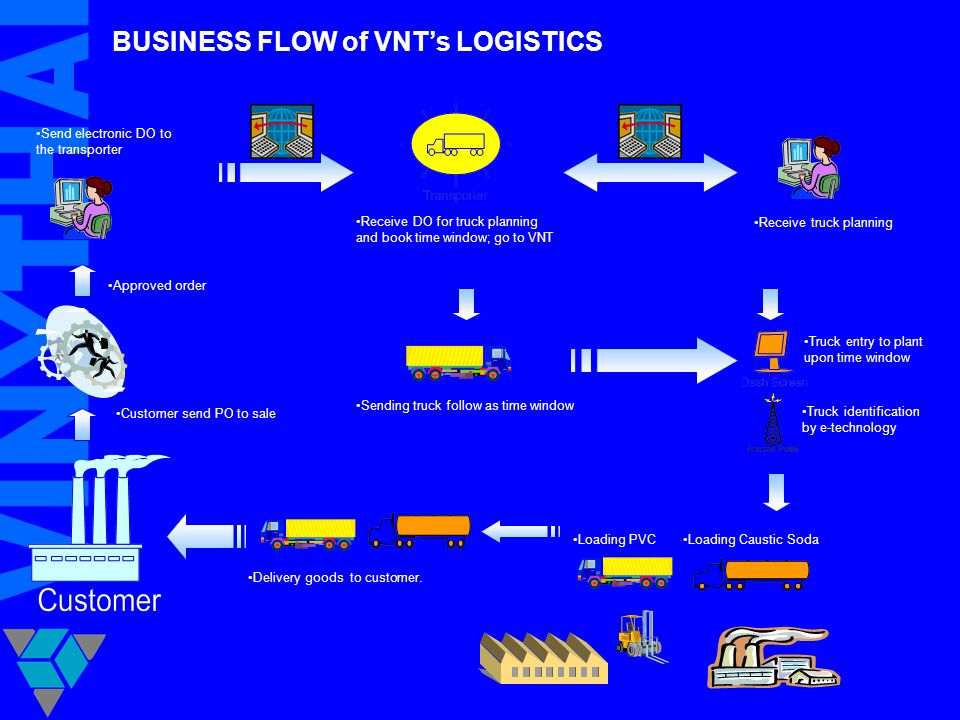BUSINESS FLOW of VNT's LOGISTICS Approved order Send electronic DO to the transporter Receive truck planning Receive DO for truck planning and book ti