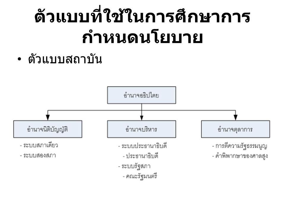 ตัวแบบที่ใช้ในการศึกษาการ กำหนดนโยบาย ตัวแบบสถาบัน