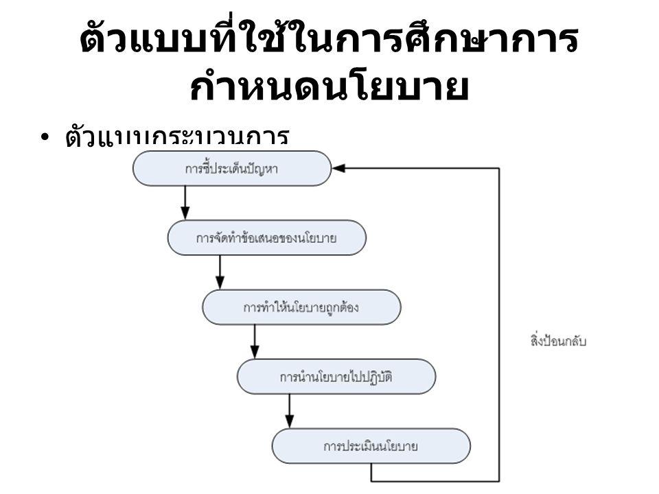 ตัวแบบที่ใช้ในการศึกษาการ กำหนดนโยบาย ตัวแบบกระบวนการ