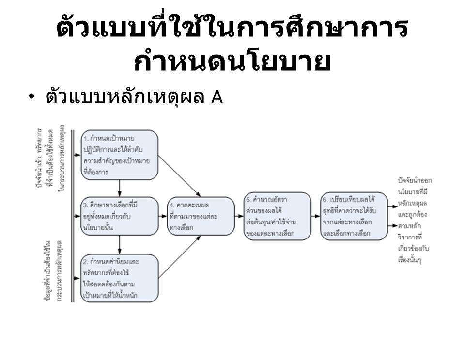 ตัวแบบที่ใช้ในการศึกษาการ กำหนดนโยบาย ตัวแบบหลักเหตุผล A