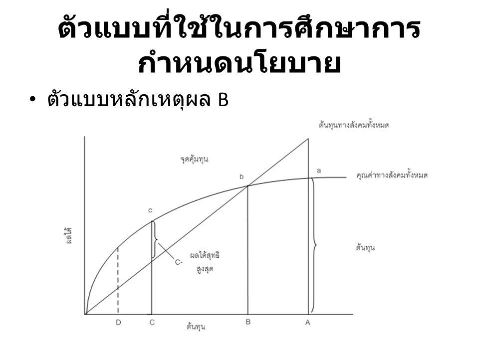 ตัวแบบที่ใช้ในการศึกษาการ กำหนดนโยบาย ตัวแบบหลักเหตุผล B