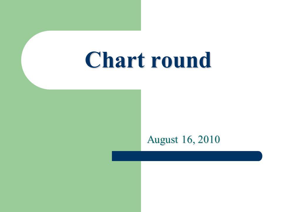 Chart round August 16, 2010