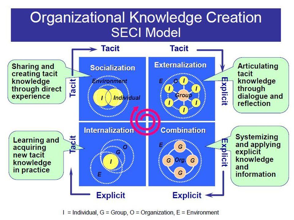 ประเด็นพัฒนาในการ จัดการความรู้ เน้นผลลัพธ์ของการจัดการความรู้ที่ แปลงมาเป็น explicit knowledge เช่น เอกสาร บล็อก แนวทางปฏิบัติ ขั้นตอนปฏิบัติในงานประจำ เน้นสร้างคุณลิขิต บันทึก บันทึก และบันทึก การสร้างนักเล่าเรื่องไม่ยากเท่าสร้างคุณลิขิต อย่าลืมขั้นตอนนำความรู้ไปประยุกต์ใช้ อย่าลืมการประเมินการจัดการความรู้ ให้เห็น ความคืบหน้าของงาน ตัวจริง รู้ตัวเองว่ายังขาด กระบวนการใด และจะก้าวไปทาง ใด สวัสดี จบแล้ว