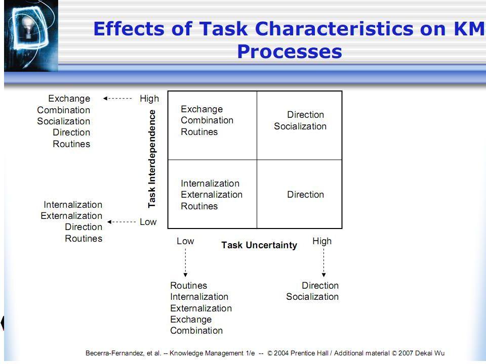 กิจกรรมการจัดการความรู้ใน องค์กร กิจกรรมการจัดการความรู้ใน องค์กร 8 domains in assessing KM in organization การสร้างความรู้ใหม่ การเข้าถึงความรู้อันทรงค่าจาก แหล่งภายนอก การใช้ความรู้ทรงคุณค่านั้นในการ ช่วยการตัดสินใจ นำความรู้ไปปรับใช้กับกระบวนการ ผลผลิตและ / หรืองานบริการ การนำเสนอความรู้ในรูปแบบเอกสาร ฐานข้อมูล ซอฟท์แวร์ การกระตุ้นการเติบโตของความรู้ผ่าน วัฒนธรรมองค์กรและค่าตอบแทน ส่งถ่ายความรู้ที่ดำรงอยู่ไปยังส่วน ต่างๆขององค์กร การตรวจวัดคุณค่าของทรัพยากร ความรู้ และ / หรือผลกระทบของการ จัดการความรู้