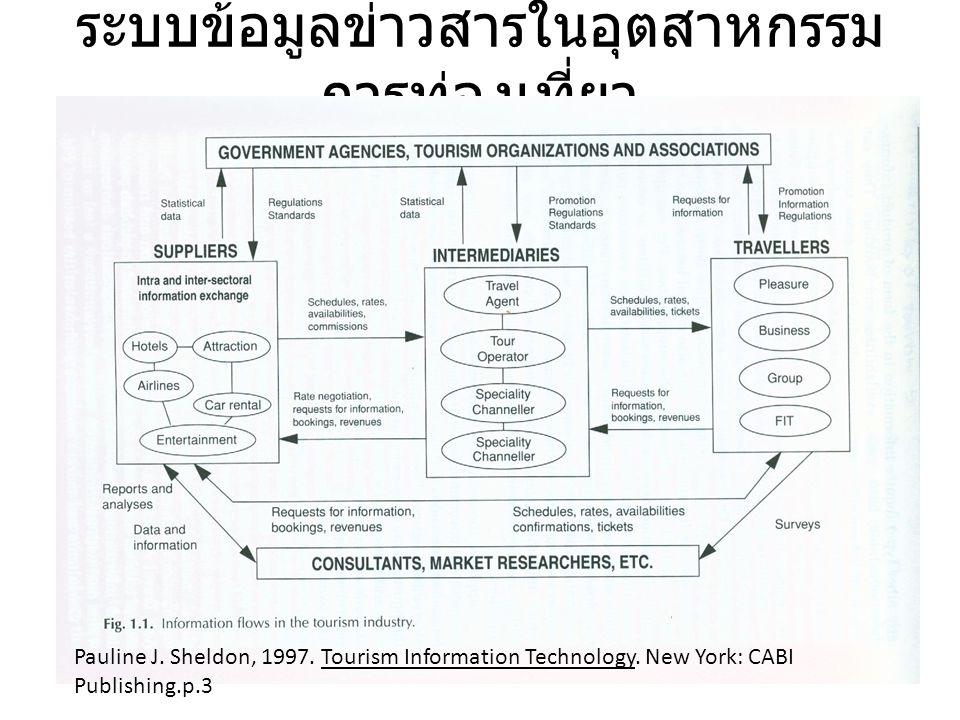 ระบบข้อมูลข่าวสารในอุตสาหกรรม การท่องเที่ยว Pauline J. Sheldon, 1997. Tourism Information Technology. New York: CABI Publishing.p.3