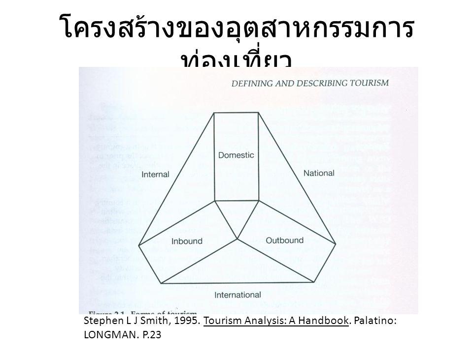 โครงสร้างของอุตสาหกรรมการ ท่องเที่ยว Stephen L J Smith, 1995. Tourism Analysis: A Handbook. Palatino: LONGMAN. P.23