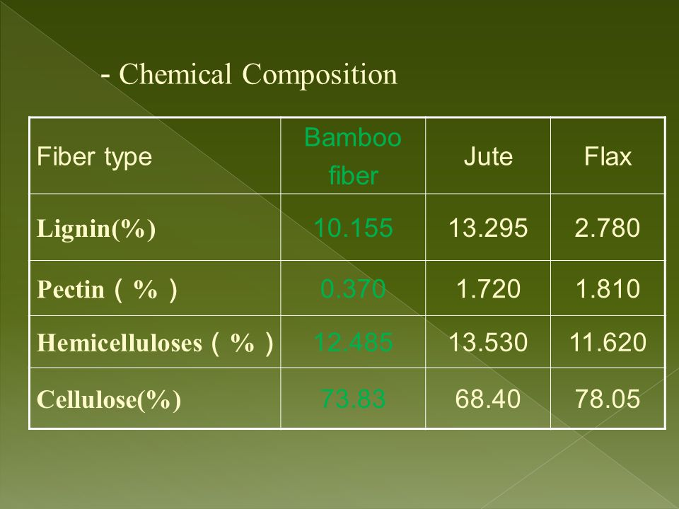 Fiber type Bamboo fiber JuteFlax Lignin(%) 10.15513.2952.780 Pectin ( % ) 0.3701.7201.810 Hemicelluloses ( % ) 12.48513.53011.620 Cellulose(%) 73.8368