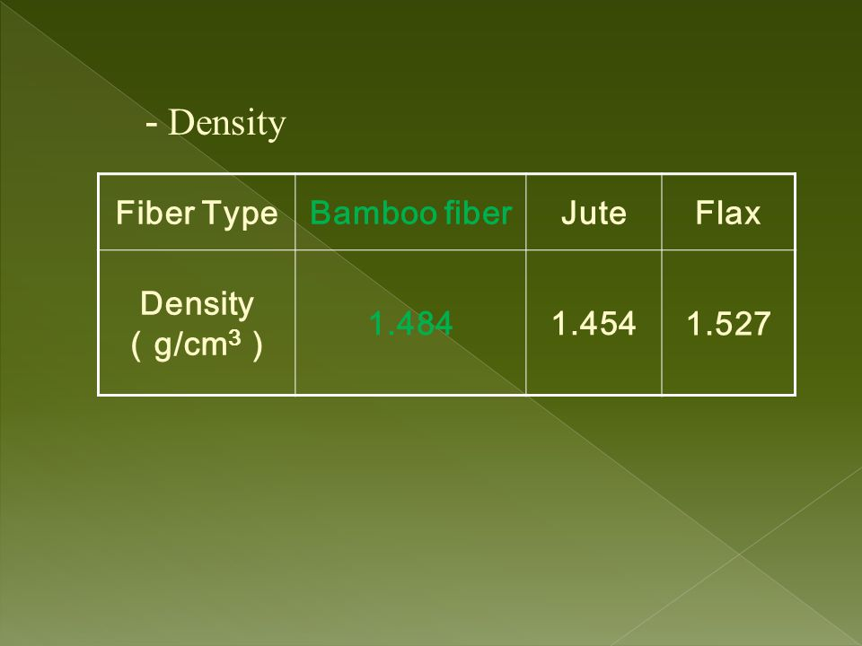 Fiber TypeBamboo fiberJuteFlax Density ( g/cm 3 ) 1.4841.4541.527 - Density