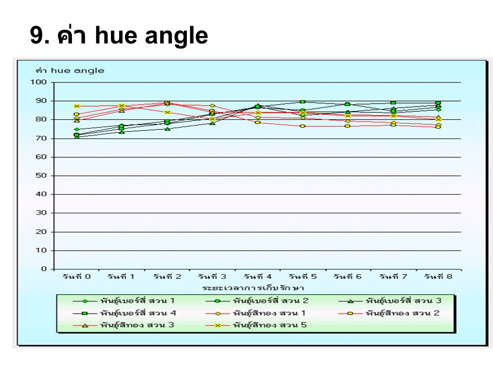9. ค่า hue angle