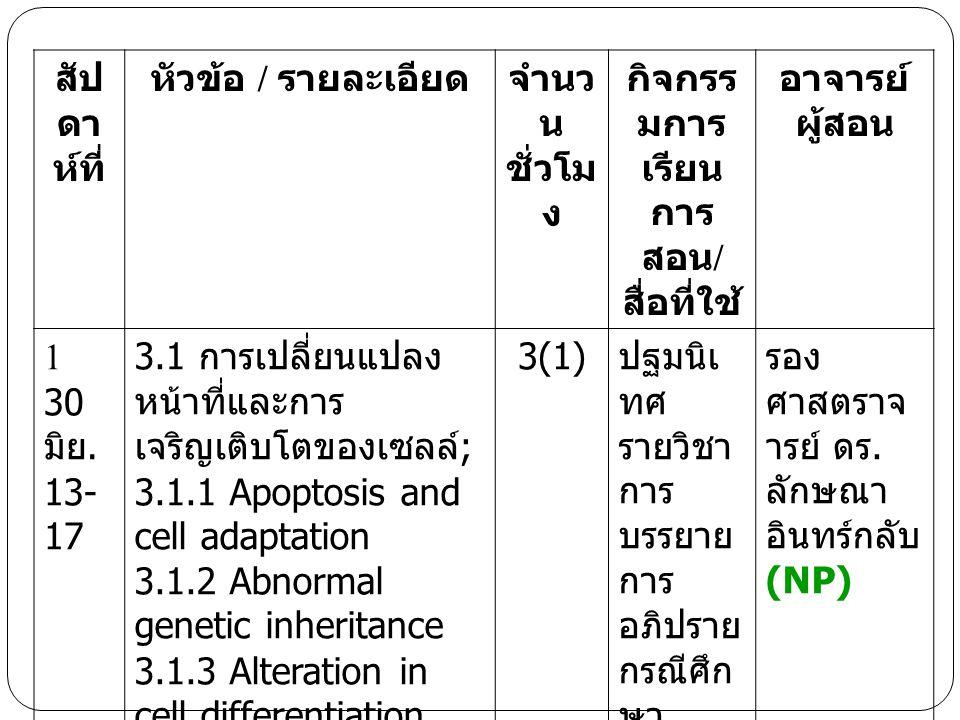 สัป ดา ห์ที่ หัวข้อ / รายละเอียดจำนว น ชั่วโม ง กิจกรร มการ เรียน การ สอน / สื่อที่ใช้ อาจารย์ ผู้สอน 1 30 มิย. 13- 17 3.1 การเปลี่ยนแปลง หน้าที่และกา