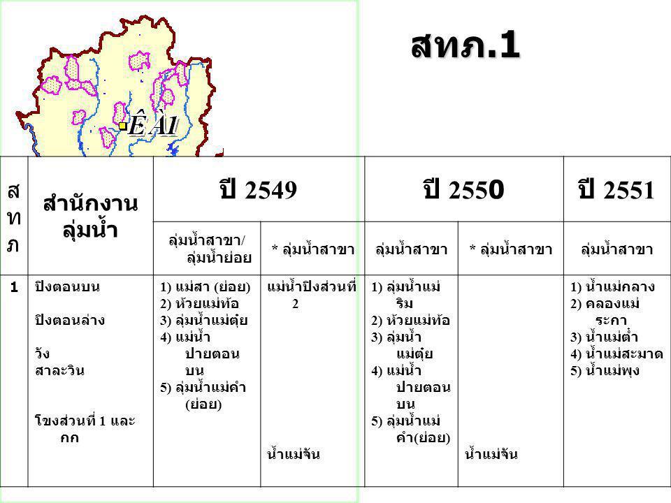 สทภ.1 สทภสทภ สำนักงาน ลุ่มน้ำ ปี 2549 ปี 2550 ปี 2551 ลุ่มน้ำสาขา / ลุ่มน้ำย่อย * ลุ่มน้ำสาขาลุ่มน้ำสาขา * ลุ่มน้ำสาขาลุ่มน้ำสาขา 1 ปิงตอนบน ปิงตอนล่าง วัง สาละวิน โขงส่วนที่ 1 และ กก 1) แม่สา ( ย่อย ) 2) ห้วยแม่ท้อ 3) ลุ่มน้ำแม่ตุ๋ย 4) แม่น้ำ ปายตอน บน 5) ลุ่มน้ำแม่คำ ( ย่อย ) แม่น้ำปิงส่วนที่ 2 น้ำแม่จัน 1) ลุ่มน้ำแม่ ริม 2) ห้วยแม่ท้อ 3) ลุ่มน้ำ แม่ตุ๋ย 4) แม่น้ำ ปายตอน บน 5) ลุ่มน้ำแม่ คำ ( ย่อย ) น้ำแม่จัน 1) น้ำแม่กลาง 2) คลองแม่ ระกา 3) น้ำแม่ต๋ำ 4) น้ำแม่สะมาด 5) น้ำแม่พุง