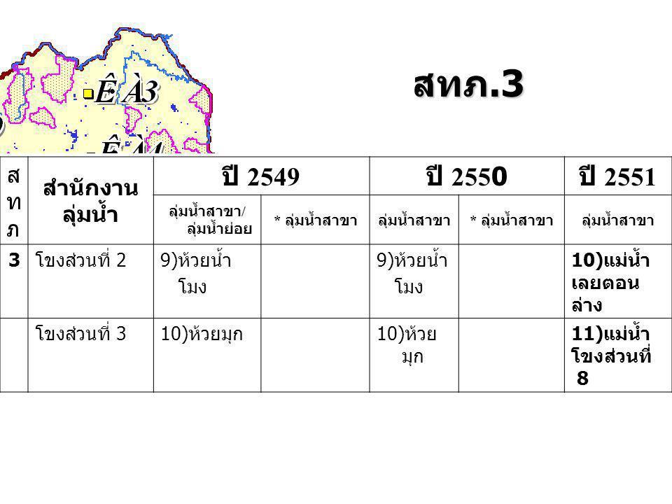 สทภ.3 สทภสทภ สำนักงาน ลุ่มน้ำ ปี 2549 ปี 2550 ปี 2551 ลุ่มน้ำสาขา / ลุ่มน้ำย่อย * ลุ่มน้ำสาขาลุ่มน้ำสาขา * ลุ่มน้ำสาขาลุ่มน้ำสาขา 3โขงส่วนที่ 29)ห้วยน้ำ โมง 9)ห้วยน้ำ โมง 10)แม่น้ำ เลยตอน ล่าง โขงส่วนที่ 310)ห้วยมุก 11)แม่น้ำ โขงส่วนที่ 8