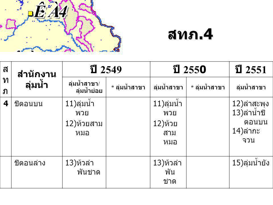 สทภ.4 สทภสทภ สำนักงาน ลุ่มน้ำ ปี 2549 ปี 2550 ปี 2551 ลุ่มน้ำสาขา / ลุ่มน้ำย่อย * ลุ่มน้ำสาขาลุ่มน้ำสาขา * ลุ่มน้ำสาขาลุ่มน้ำสาขา 4ชีตอนบน11)ลุ่มน้ำ พวย 12)ห้วยสาม หมอ 11)ลุ่มน้ำ พวย 12)ห้วย สาม หมอ 12)ลำสะพุง 13)ลำน้ำชี ตอนบน 14)ลำกะ จวน ชีตอนล่าง13)ห้วลำ พันชาด 13)ห้วลำ พัน ชาด 15)ลุ่มน้ำยัง
